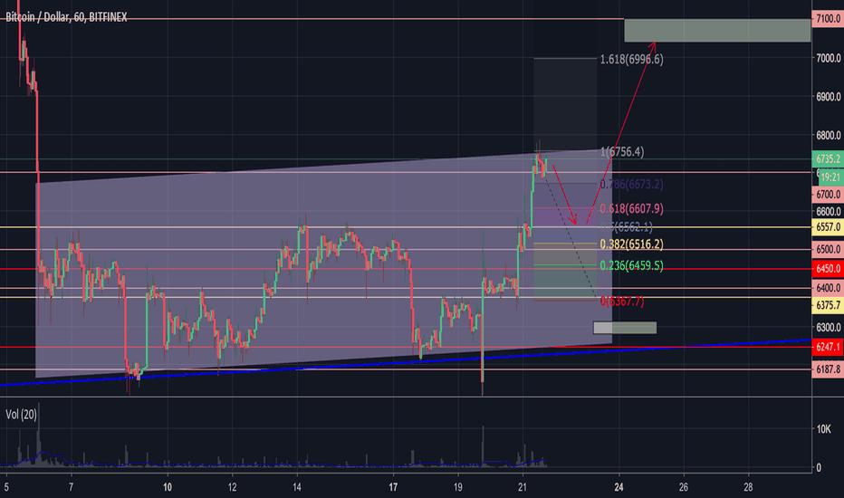 BTCUSD: Analytics BTC/USD