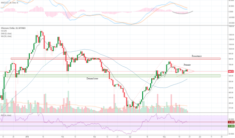 ETHUSD: Where is Ethereum Price Headed to?