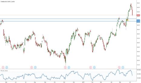 SBUX: Starbucks Corp