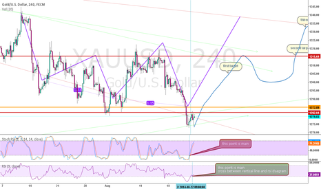 XAUUSD: price action gold