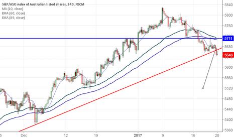 AUS200: ASX200 breaks trend line support, decline till 5515 likely