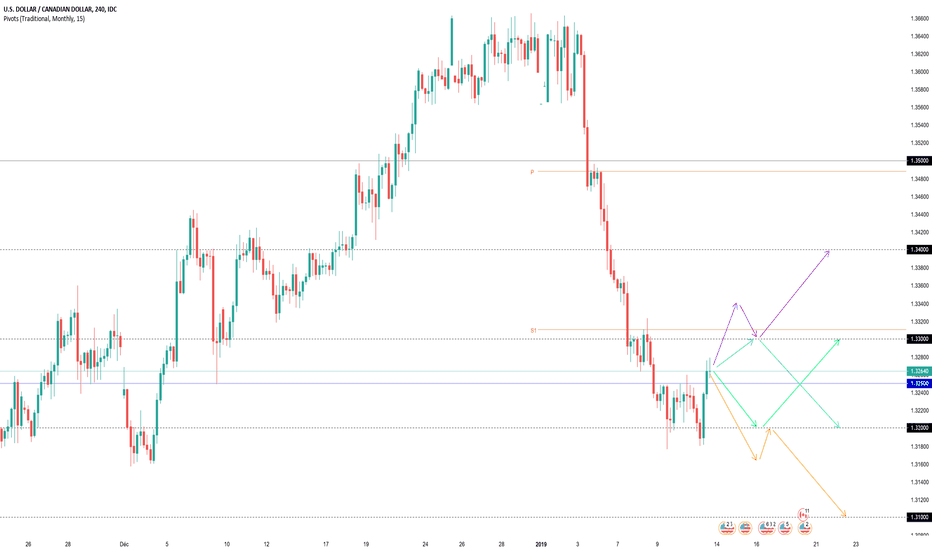 USDCAD: Projections Swing USDCAD (semaine dernière +120 pips)