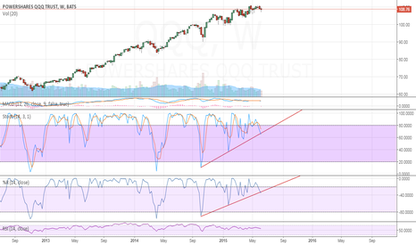 QQQ: Stoch's and Williams break trendline
