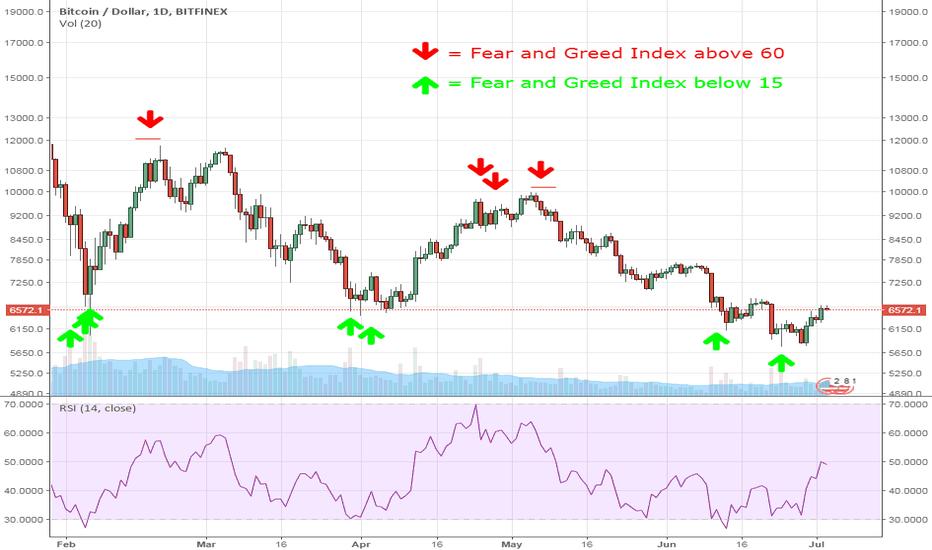 Xbt usd tradingview. Kaip investuoti į bitcoinus ir atsiimti