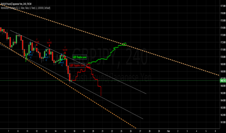 GBPJPY: GBP JPY Explanation on the chart