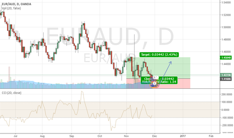 EURAUD: Buy EURAUD Daily chart