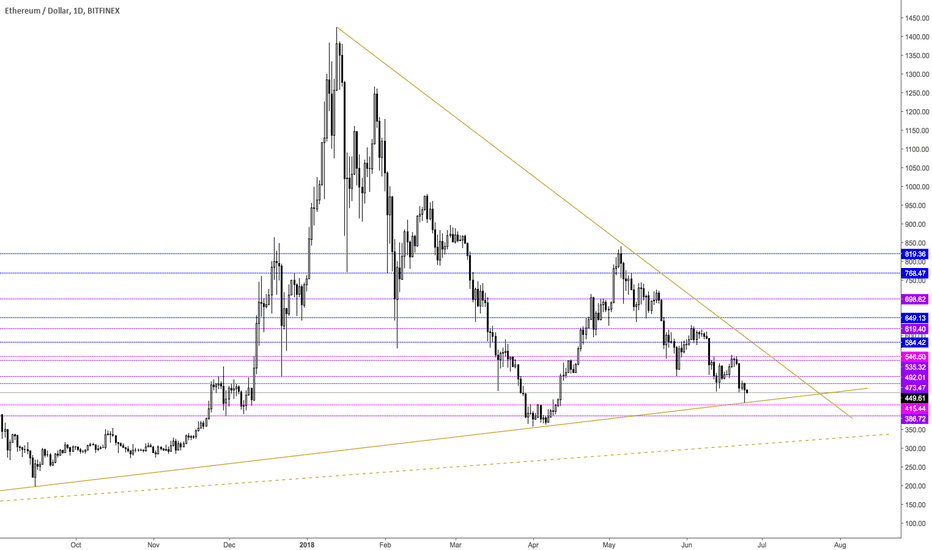 ETHUSD: #2 Ether support resistance practice