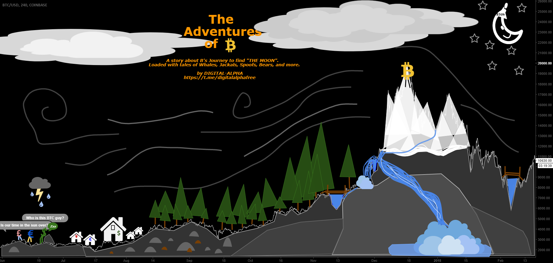 DIGITAL ALPHA PRESENTS: THE ADVENTURES OF B