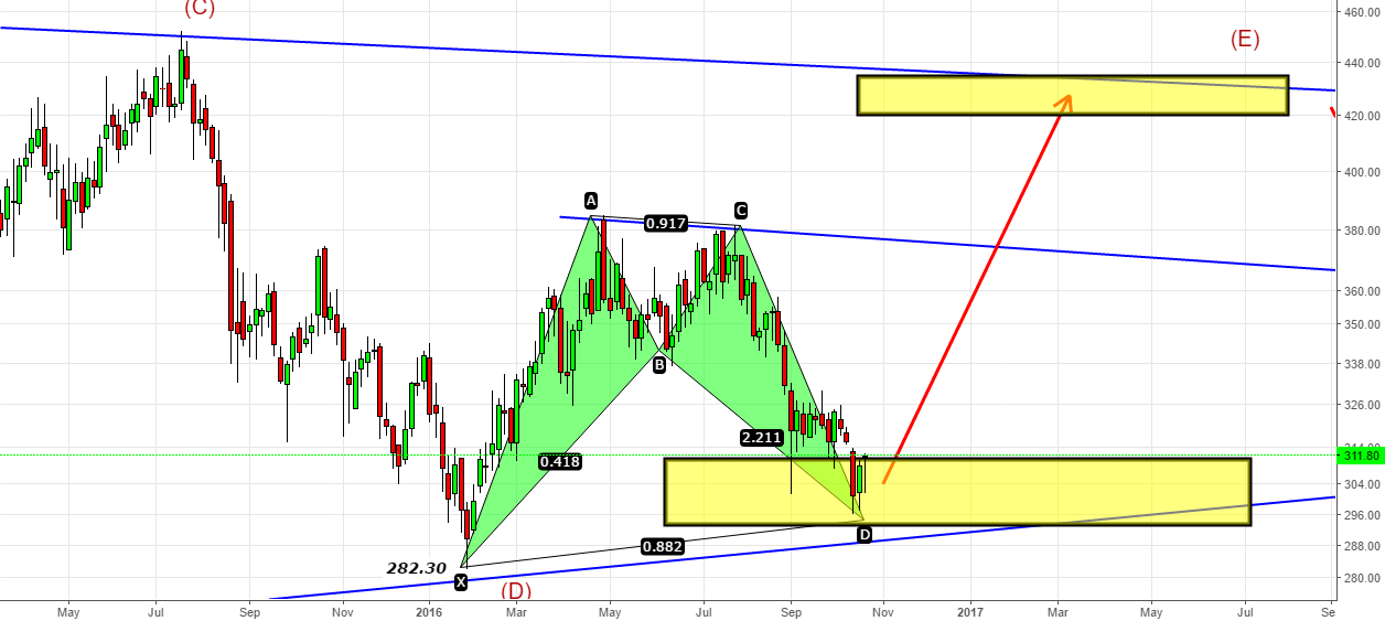 Bharati Airtel- Bullish Harmonic Setup is ready- Can it work?