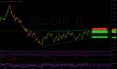 USDCAD: USDCAD SIDEWAYS GOING DOWN