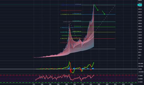 IXIC: 美股可能即将暴跌