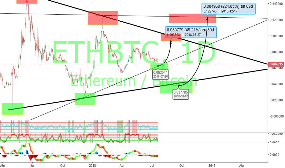 ETHBTC: preparando los objetivos