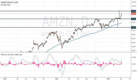 AMZN: AMAZON Gráfico para gráfico diario y gráficos inferiores