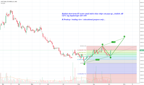 JUSTDIAL: Bullish short term IT sector small mid n blue chips can pop up..