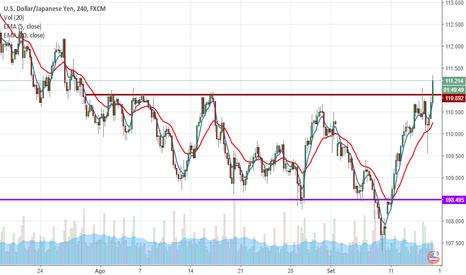 USDJPY: Dólar crescendo para cima do YEN