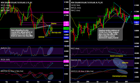 NZDUSD: NZD/USD chartpack – Daredevil vouch for bearish targets