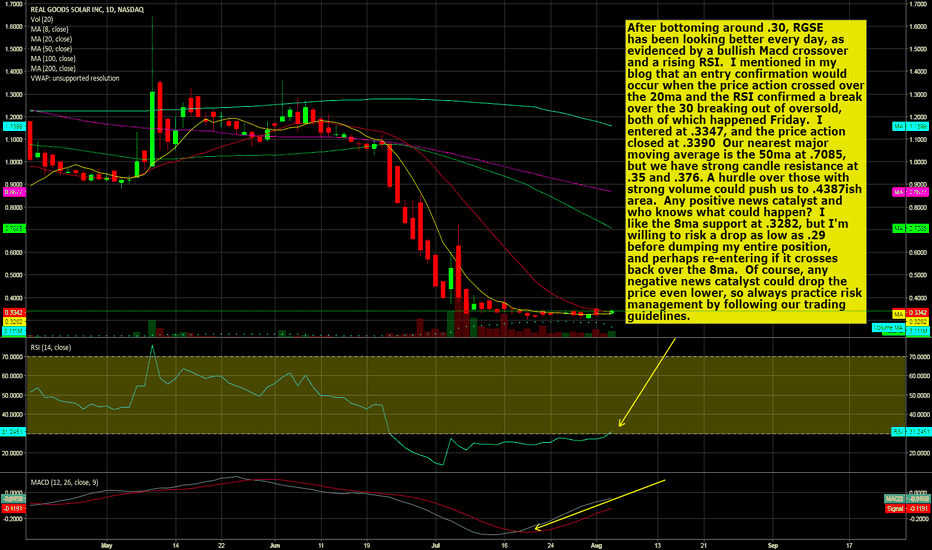 RGSE: RGSE - Primed as an Oversold Pattern Play