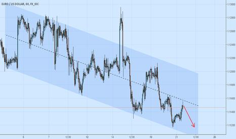 EURUSD: EUR USD - Short - Channel