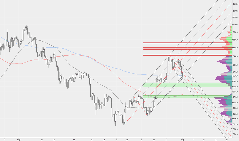 BTCUSD: What if 7469 doesn't hold?