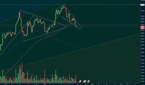 BTCUSD: $BTCUSD small falling wedge looking for a reversal