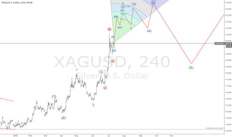 XAGUSD: xagusd short term update