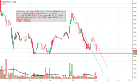 IDFC: Intraday....Short on breaking support line