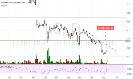 LC: It might continue higher, bullish divergence