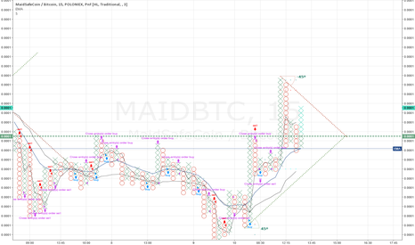 MAIDBTC: #MAID got a pump and dump after BBC appearance