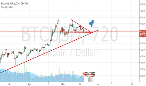 BTCUSD: Best time to go long!