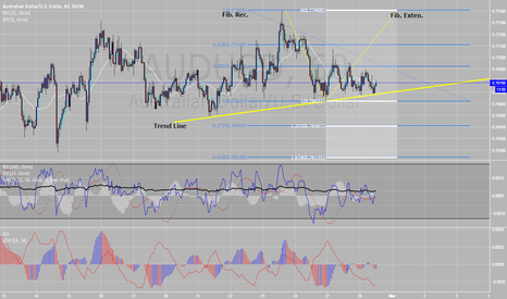 AUDUSD: If the trend line breaks, target fib 1,272