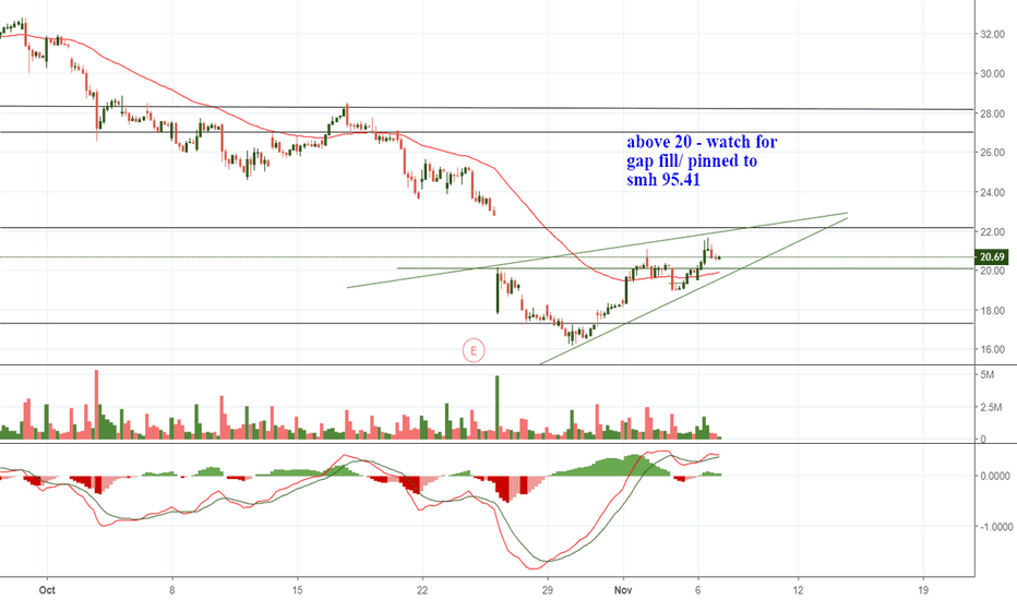 AMD: Don't Underestimate the AMD Bounce