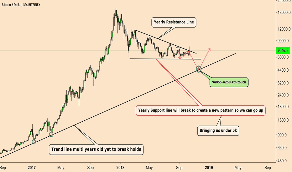 BTCUSD: Just Wait For It. Forget the Manipulation and Noise