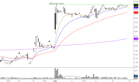 PN: High short interest in this one, wait forthe break before 10
