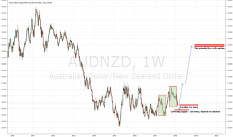 AUDNZD: AUDNZD w1 potential for long positions - Global Macro analysis