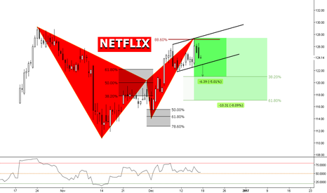 NFLX: (4H) Bearish Bat @ 88 & Structure Breakout