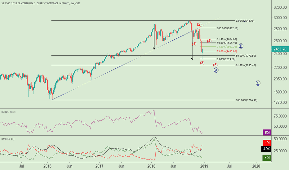 SP1!: Despite Latest Rally Attempt - SP500 Still Primary Bearish