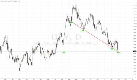 DXY: Watch DXY for Potential Bullish Push