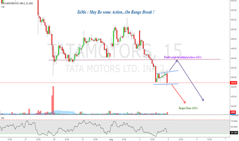 TATAMOTORS: Tamo : May be someaction in Tatamotors !