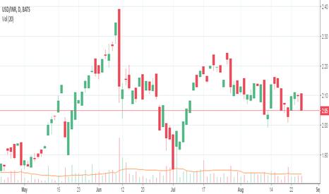 USD/INR: Live Charts