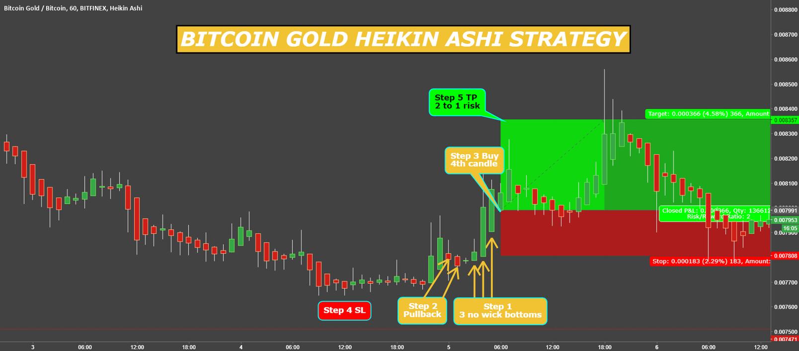 BITCOIN GOLD HEIKIN ASHI STRATEGY