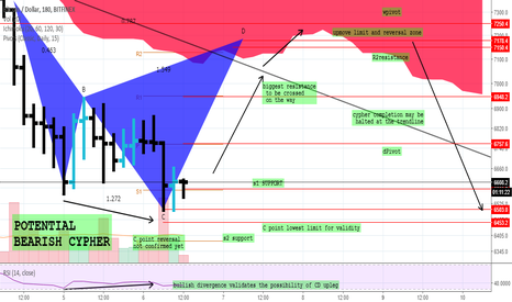 BTCUSD: A bearish cypher possibility before a showdown
