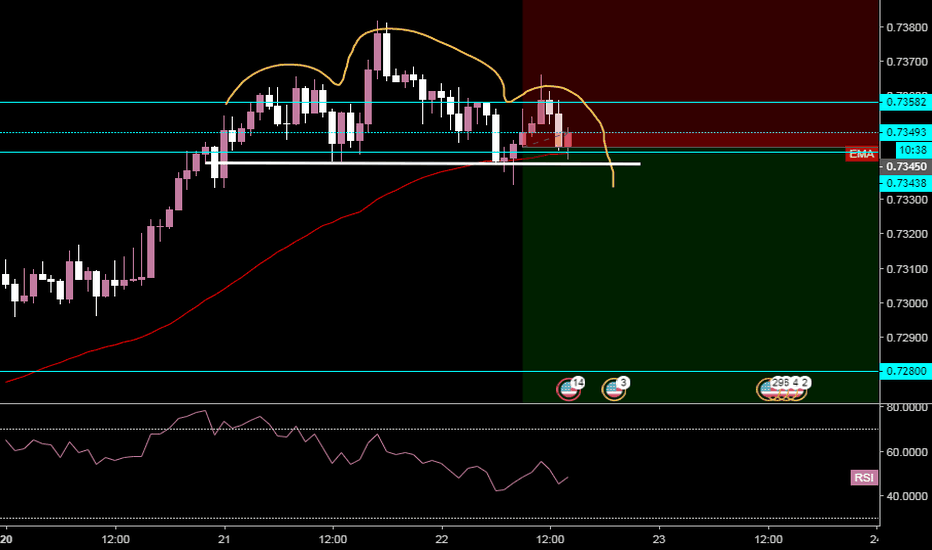 AUDUSD: AUDUSD - Head and Shoulders 1H