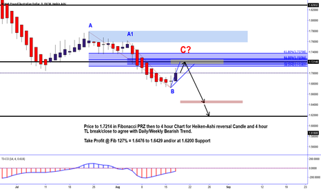 GBPAUD: GBPAUD Daily to 4 Hour