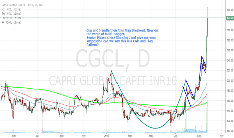 CGCL: Educational Post : CAPRI GLOBAL with C&H with Flag Pattern