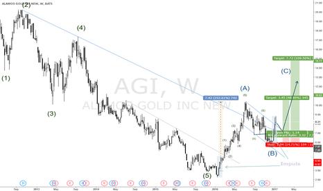 AGI: ALAMOS GOLD READY FOR THE NEXT BULL MOVE