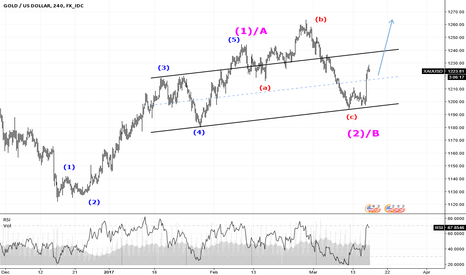XAUUSD: GOLD BOUNCE WAS NOT SURPRISE