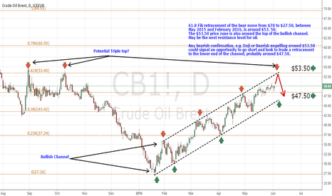CB1!: Potential Resistance in Brent around $53.50