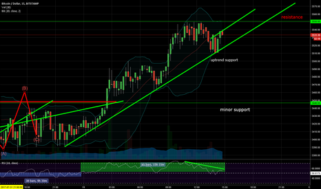 BTCUSD: Bitcoin - Bearish Divergence