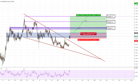 EURCHF: Breach in Falling Wedge on EURCHF (300 pips)