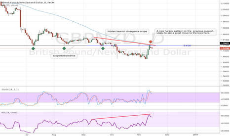 GBPNZD: GBPNZD Bearish oppertunnity